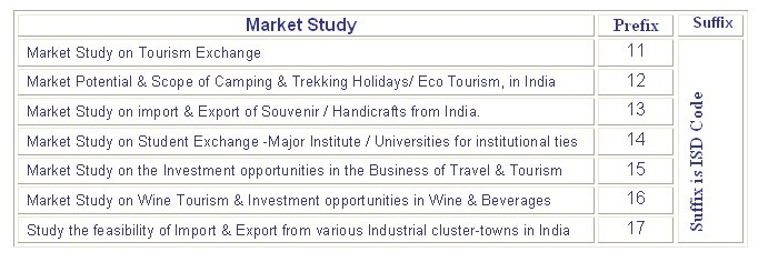 market-study-in-india